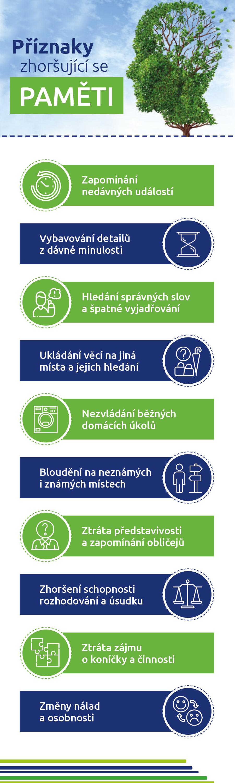 Infografika alzheimer