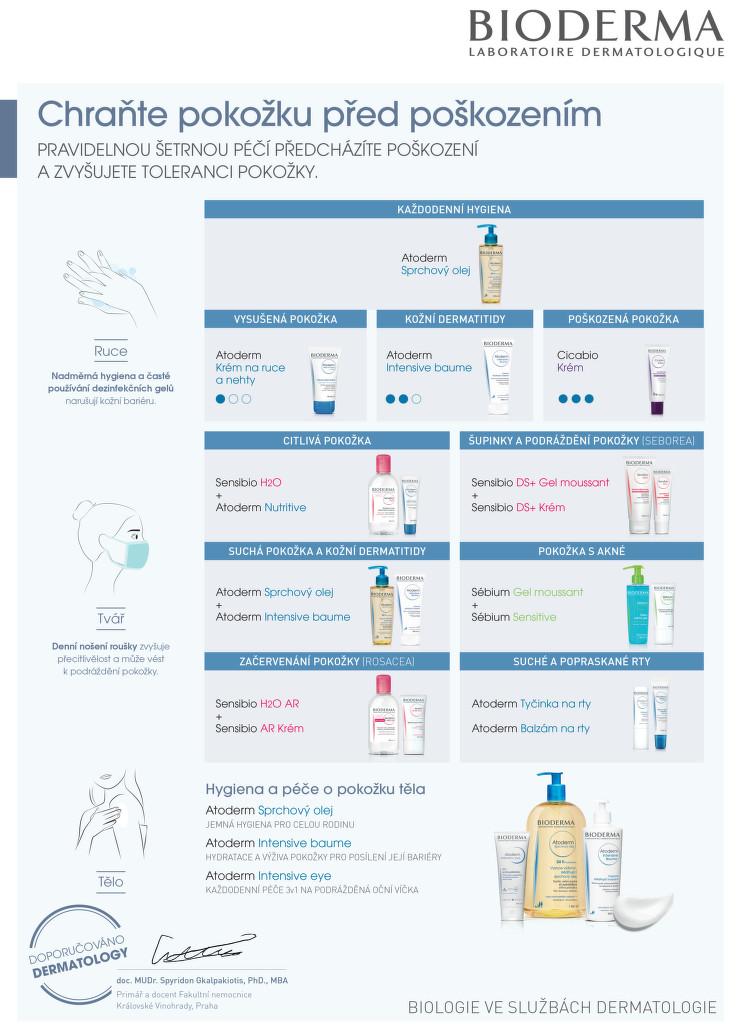 bioderma - prevence