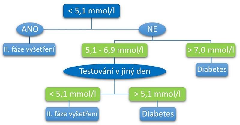 tehotenska_cukrovka